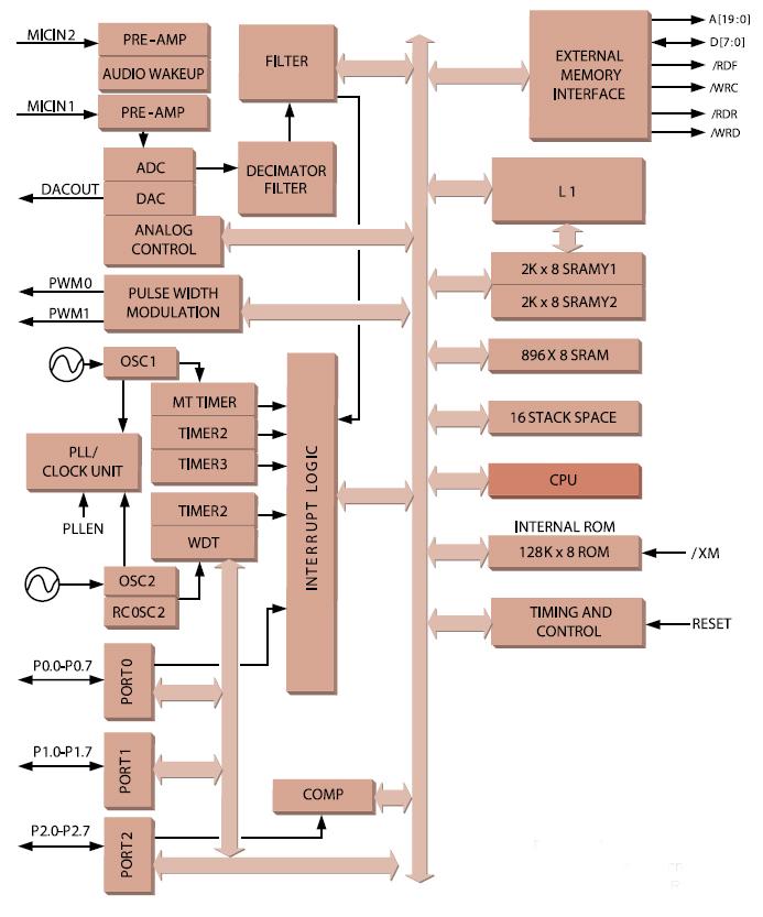 Figura 3. Architettura interna del microcontrollore RSC-4128