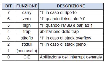 Tabella 3. Descrizione dei bit di flag
