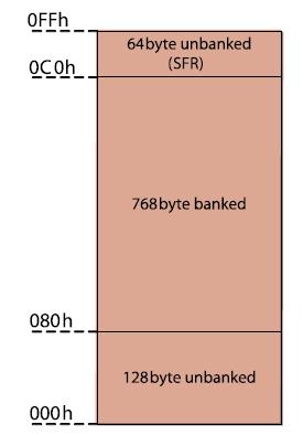 Figura 4. Suddivisione della memoria RAM (960byte)