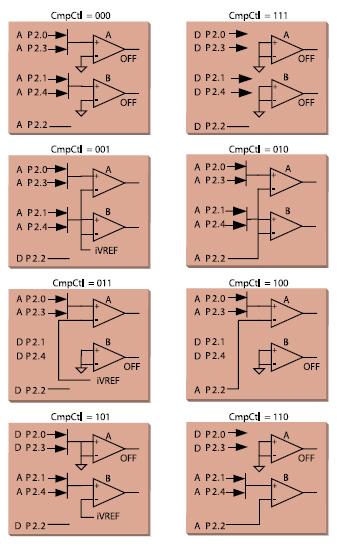 Figura 5. Modalità del comparatore