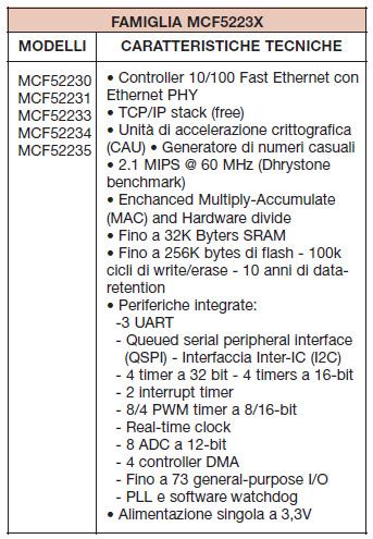 Tabella 1. Caratteristiche del chip MCF52233