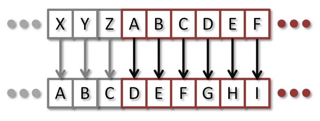 Figura 1: Il cifrario di Cesare