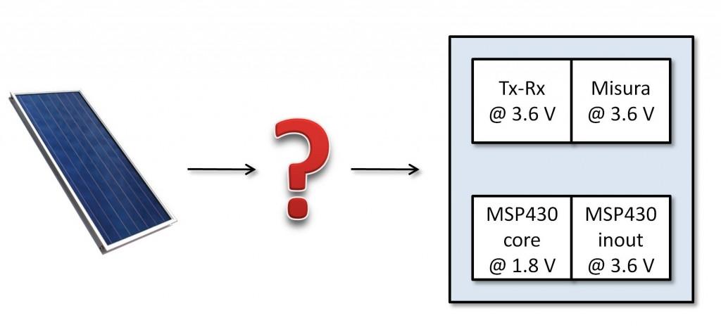 Figura 1: Schema di principio del sistema