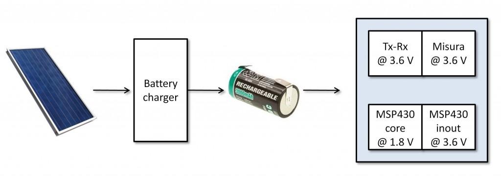 Figura 2: Aggiunta del caricabatterie.