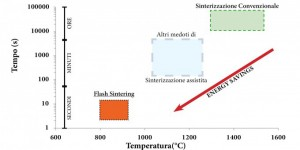 Flash Sintering – Nuovo metodo super veloce ed efficente per sinterizzare i materiali ceramici