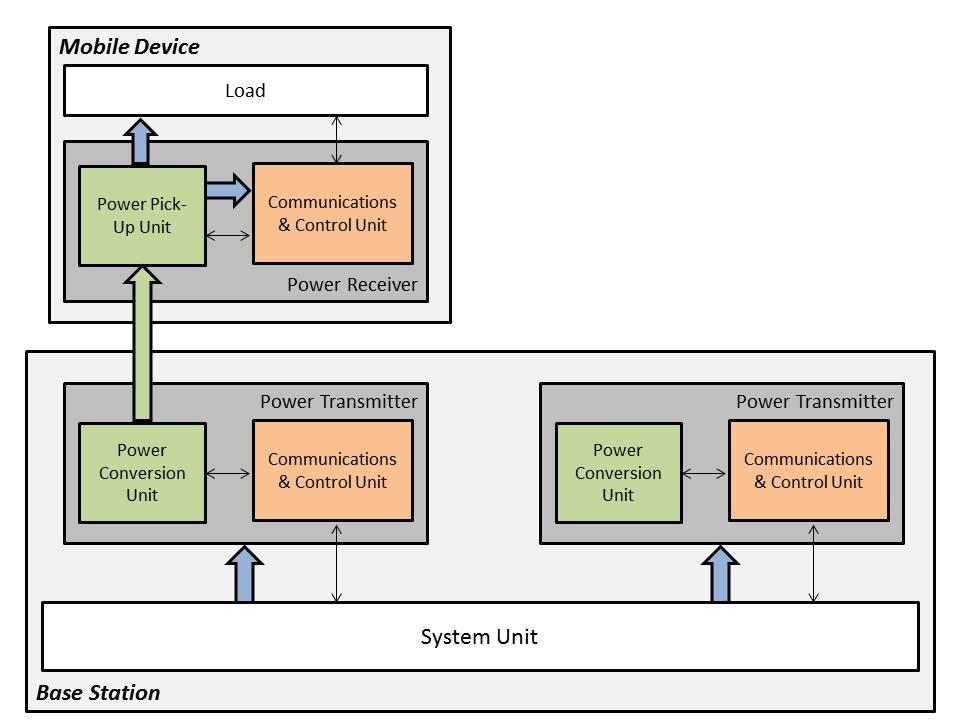 Schema a blocchi di principio di un sistema Qi, costituito da due elementi principali: una stazione base e uno o più dispositivi mobili ad essa associati.