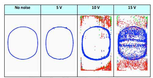 Figura1:Effetto del rumore di un caricabatterie sul rilevamento del tocco.