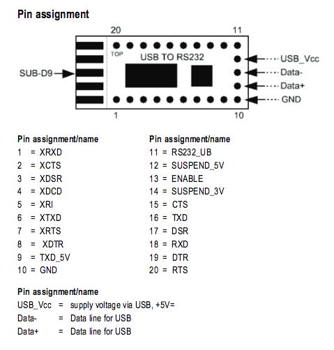 Figura 5: Pin layout del convertitore