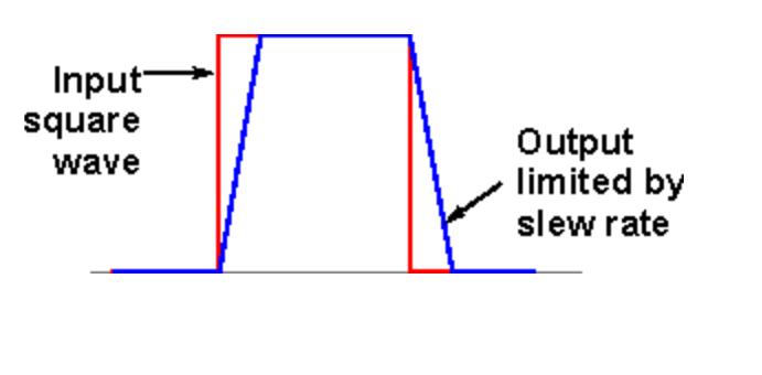 Figura 3: La risposta ad un impulso rettangolare avrà una corrispondente uscita che impieghera del tempo per assestarsi, il limite è dato dalle correnti di polarizzazione.