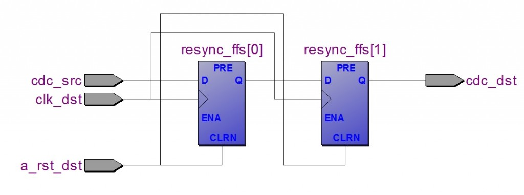 Sincronizzatore per un segnale scalare statico, basato su una semplice cascata di due flip-flop.