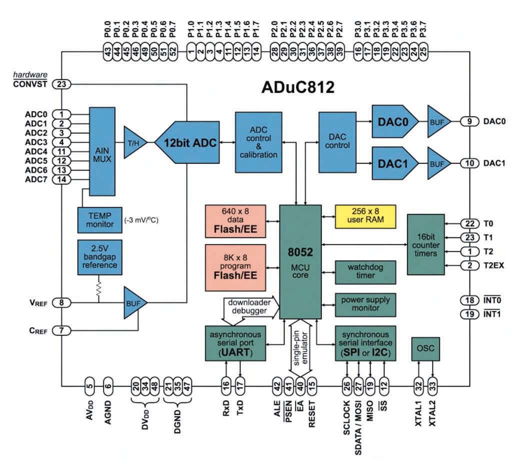 Figura 2. Schema a blocchi dell'ADuC812