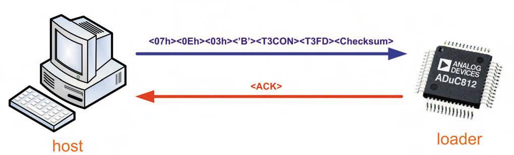 Figura 5. Schematizzazione di una trasmissione seriale in cui si utilizza il comando di modifica del baud rate