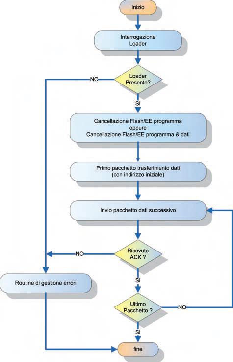 Figura 6. Flowchart di una tipica sequenza di download dei dati