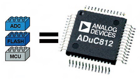 Figura 1. Immagine di un microcontrollore ADuC
