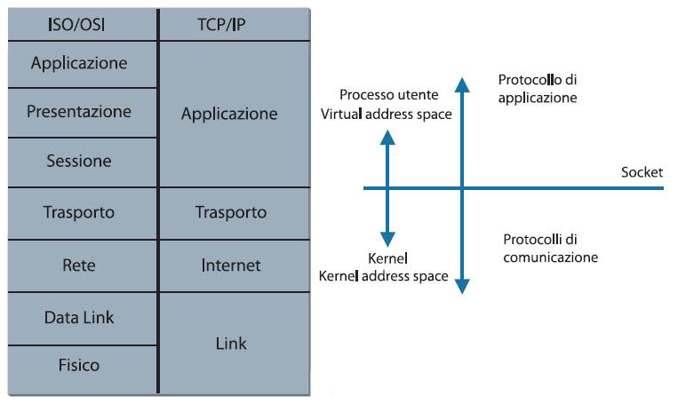 Figura 1. Il modello ISO/OSI ed il protocollo TCP/IP: struttura dei protocolli ISO/Osi e TCP/IP, con le relative corrispondenze fra kernel e user space