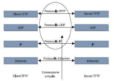 Figura 2. I livelli della pila ISO/OSI in una comunicazione tra server e client