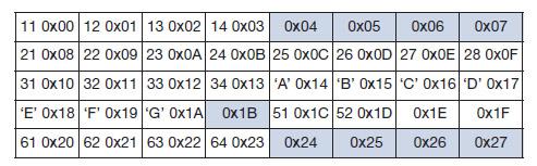 Tabella 2. Rappresentazione in Big-endian