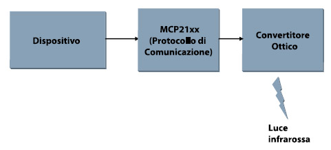 Figura 4. Schema a blocchi della comunicazione IrDA