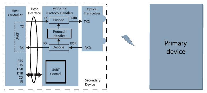 Figura 5. Architettura del sistema IrDA