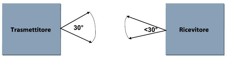 Figura 1. La comunicazione IrDA