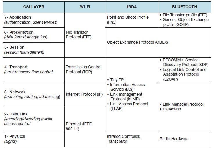 Figura 2. Caratteristiche della comunicazione Wireless