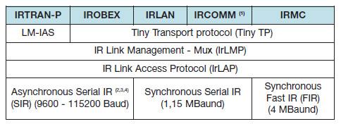 Figura 6. Protocollo IrDA Data