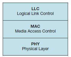 Figura 7. Protocollo IrDA Control