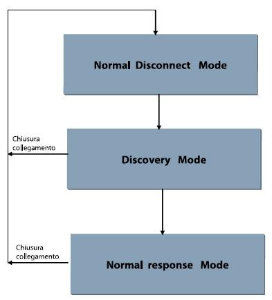Figura 8. I stati di funzionamento del protocollo IrDA