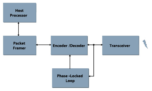 Figura 9. Architettura dell'IrDA a 4 Mbps