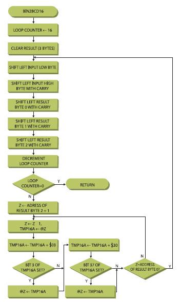 Figura 1. La routine bin 2BCD16