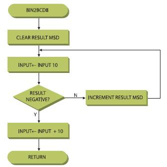 Figura 2. La routine bin2BCD8
