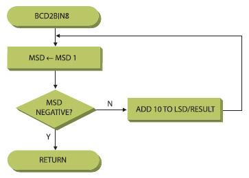 Figura 3. La routine BCD2Bin8