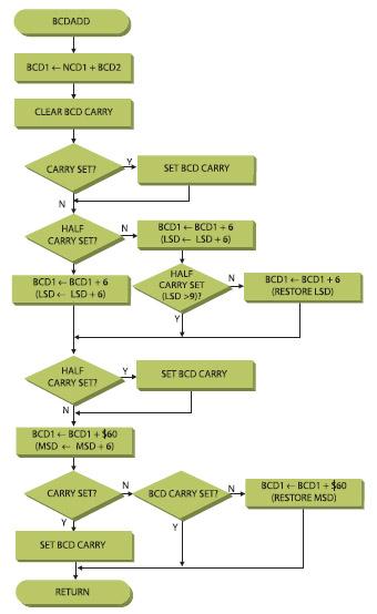 Figura 4. La routine BCDADD