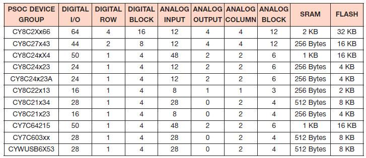 Tabella 1. Classificazione dei PSoC