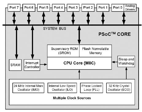 Figura 1. Schema a blocchi del core del PSoC