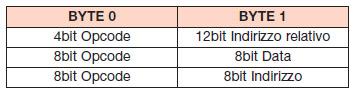 Tabella 4. Formato delle istruzioni a 2 byte