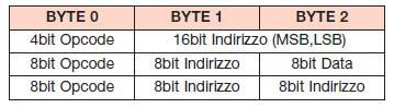 Tabella 5. Formato delle istruzioni a 3 byte