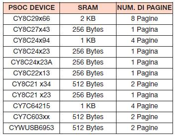 Tabella 6. Gestione della paginazione per differenti modelli di PSoC