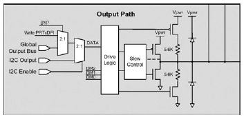 Figura 3. Diagramma a blocchi dello stadio di uscita del PSoC