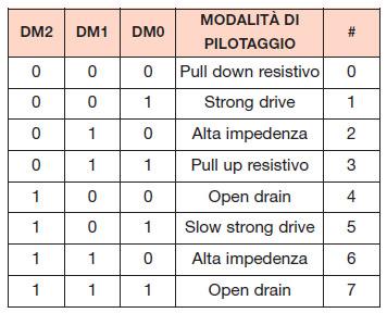 Tabella 7. Modalità di pilotaggio dei blocchi di uscita