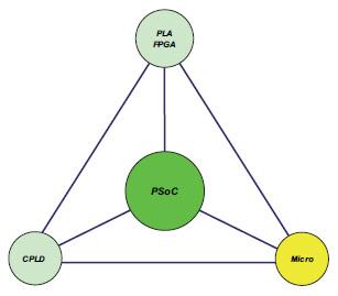 Figura 6. Il PSoC è qualcosa di più che un semplice microcontrollore. Esso si pone come compromesso tra la flessibilità di una logica programmabile ed quella di un micro.