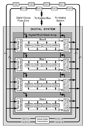 Figura 7. Schema dei blocchi digitali