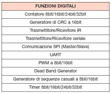 Tabella 8. Funzioni implementabili con i blocchi digitali del PSoC