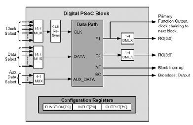 Figura 8. Struttura base di una blocco digitale