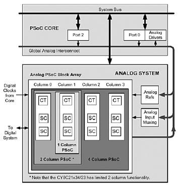 Figura 9. Schema del blocco analogico del PSoC