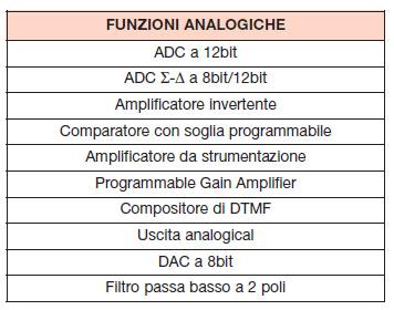 Tabella 9. Funzioni implementabili con i blocchi analogici del PSoC