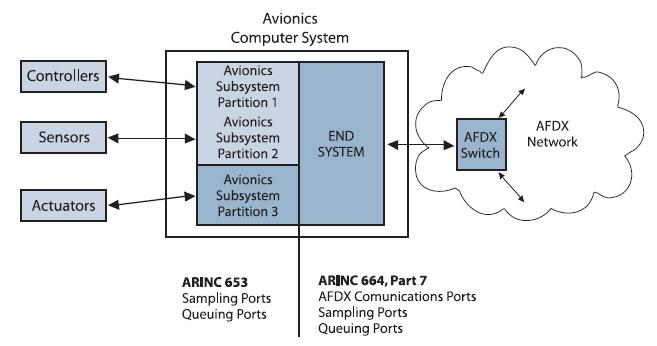 Figura 1. la struttura generale di un Avionics Computer System: per spedire e/o ricevere messaggi vengono usate delle communications ports, meccanismi software per la gestione dei messaggi