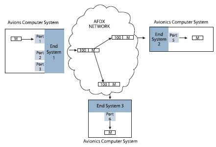 Figura 2. L'End System 1 spedisce i dati sul Virtual Link e lo switch, attraverso una tabella di configurazione, conosce tutte le interconnessioni (Virtual Link) tra i vari End System, in questo modo indirizza correttamente i dati agli altri End System