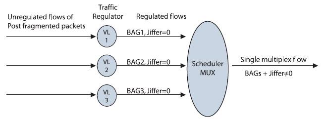Figura 3. Lo schedulatore di un End System