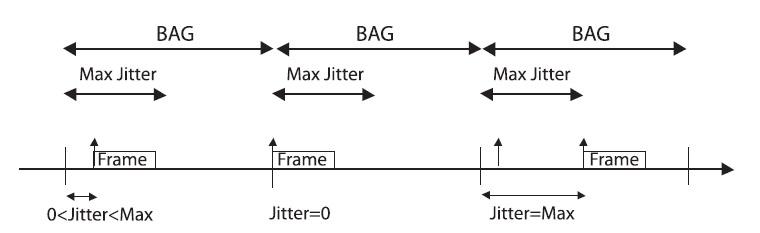 Figura 4. Lo stream di uscita per ogni Virtual Link